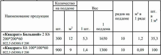 Таблица характеристик для тротуарной плитки большой и малый квадрат