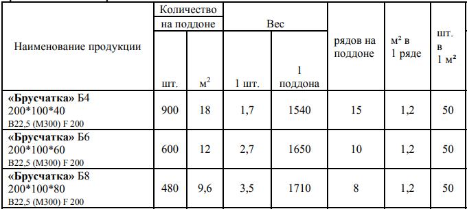 Таблица характеристик для тротуарной плитки кирпичиком Б4, Б6, Б8