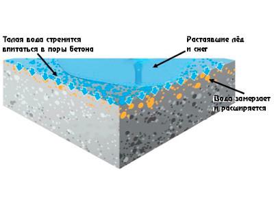 бетон пропускает воду или нет