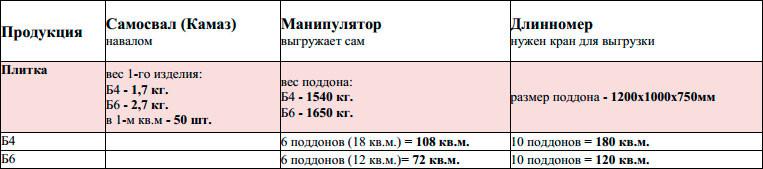 Таблица по весу и нормам загрузки машин